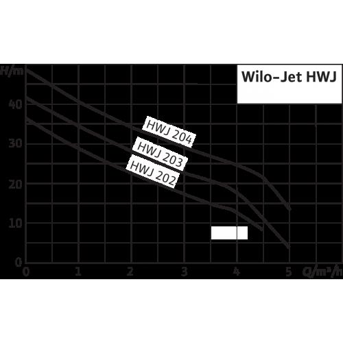 Насосная станция  Wilo HWJ 204 EM-2