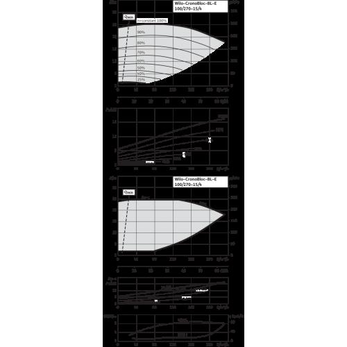 Блочный насос Wilo CronoBloc-BL-E 100/270-15/4-R1