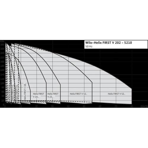 Вертикальный многоступенчатый насос Wilo Helix FIRST V 205-5/25/E/S/