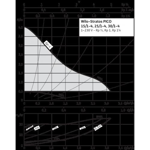 Циркуляционный насос Wilo Stratos PICO 25/1-4 У3-нет коробки