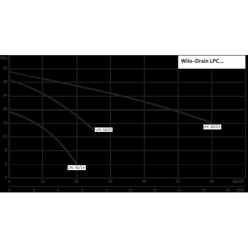 Самовсасывающий переносной насос  Wilo LPC 40/19 3-400-50-2