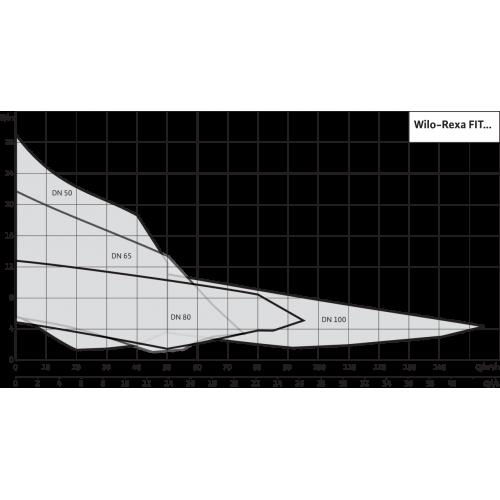 Фекальный насос Wilo REXA FIT V08DA-424/EAD1-4-T0011-540-A