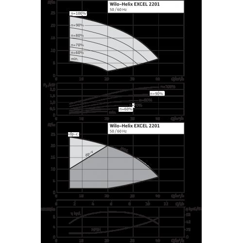 Вертикальный многоступенчатый насос Wilo Helix EXCEL 2201-1/16/E/KS