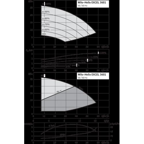 Вертикальный многоступенчатый насос Wilo Helix EXCEL 3601-1/16/E/KS