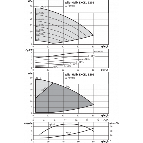Вертикальный многоступенчатый насос Wilo Helix EXCEL 5201-2/16/V/KS