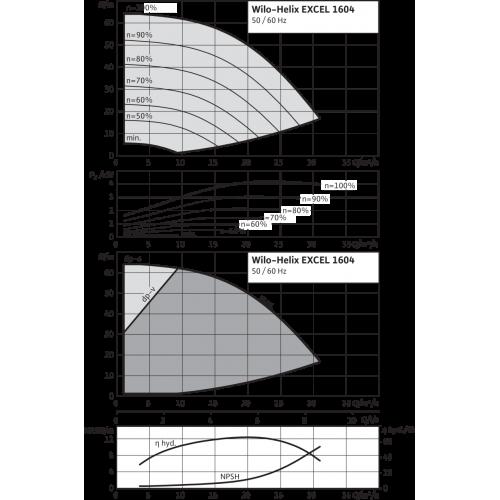 Вертикальный многоступенчатый насос Wilo Helix EXCEL 1604-1/16/E/KS