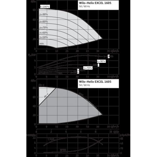 Вертикальный многоступенчатый насос Wilo Helix EXCEL 1605-1/16/E/KS