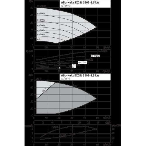 Вертикальный многоступенчатый насос Wilo Helix EXCEL 3602-5.5-1/16/E/KS