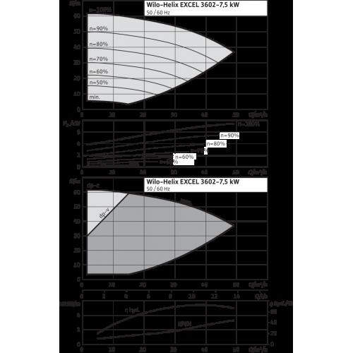 Вертикальный многоступенчатый насос Wilo Helix EXCEL 3602-7.5-2/16/V/KS