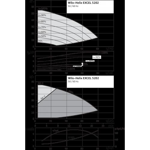 Вертикальный многоступенчатый насос Wilo Helix EXCEL 5202-1/16/E/KS