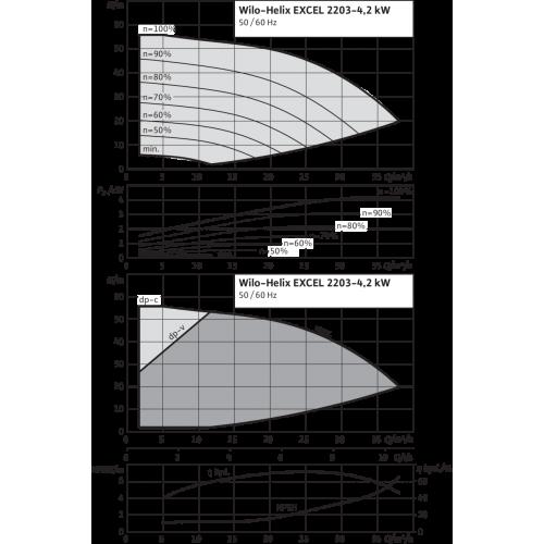 Вертикальный многоступенчатый насос Wilo Helix EXCEL 2203-4.2-2/16/V/KS