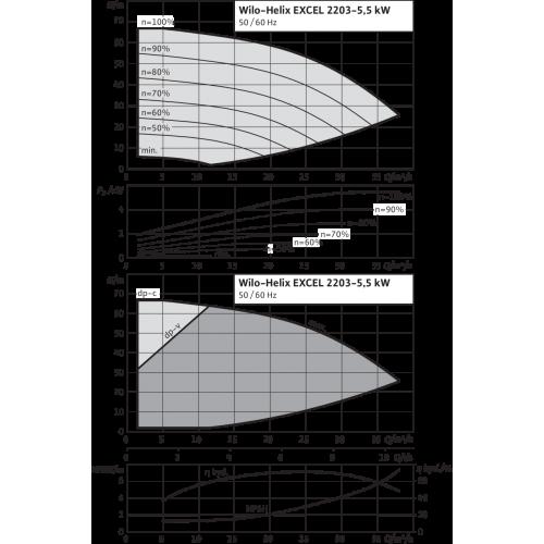 Вертикальный многоступенчатый насос Wilo Helix EXCEL 2203-5.5-1/16/E/KS