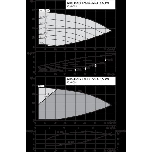 Вертикальный многоступенчатый насос Wilo Helix EXCEL 2203-6.5-2/16/V/KS