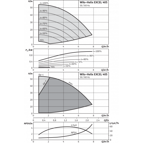 Вертикальный многоступенчатый насос Wilo Helix EXCEL 405-1/16/E/KS