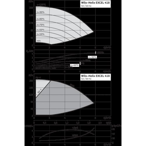 Вертикальный многоступенчатый насос Wilo Helix EXCEL 418-1/25/E/KS