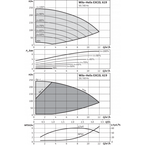 Вертикальный многоступенчатый насос Wilo Helix EXCEL 619-2/25/V/KS