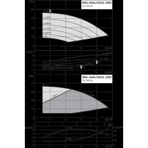 Вертикальный многоступенчатый насос Wilo Helix EXCEL 1005-1/25/E/KS