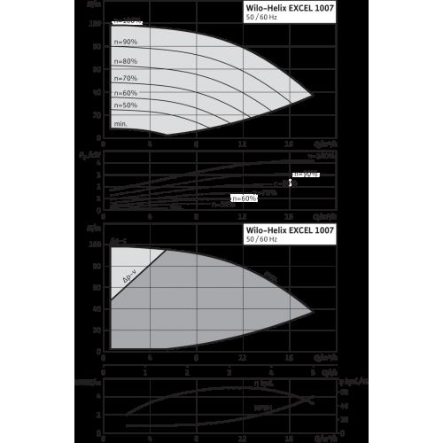 Вертикальный многоступенчатый насос Wilo Helix EXCEL 1007-1/16/E/KS