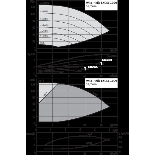Вертикальный многоступенчатый насос Wilo Helix EXCEL 1009-1/16/E/KS
