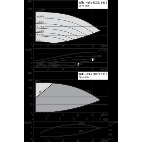 Вертикальный многоступенчатый насос Wilo Helix EXCEL 1010-1/16/E/KS