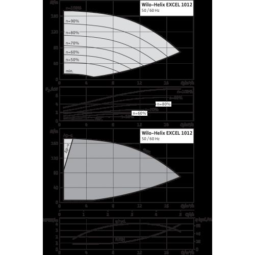 Вертикальный многоступенчатый насос Wilo Helix EXCEL 1012-1/25/E/KS