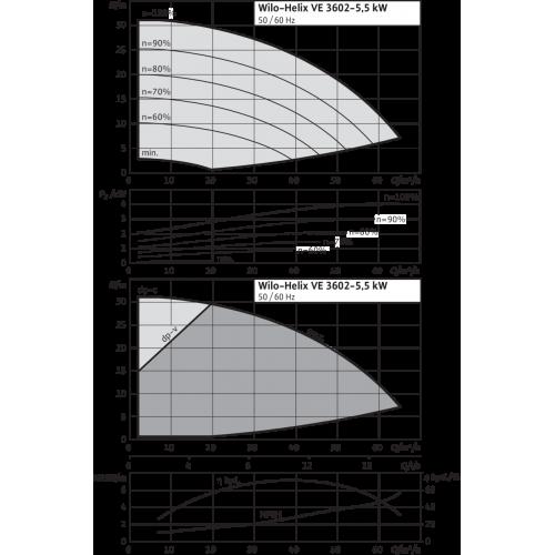 Вертикальный многоступенчатый насос Wilo Helix VE 3602-5.5-2/16/V/K