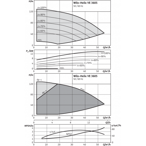 Вертикальный многоступенчатый насос Wilo Helix VE 3605-2/16/V/K