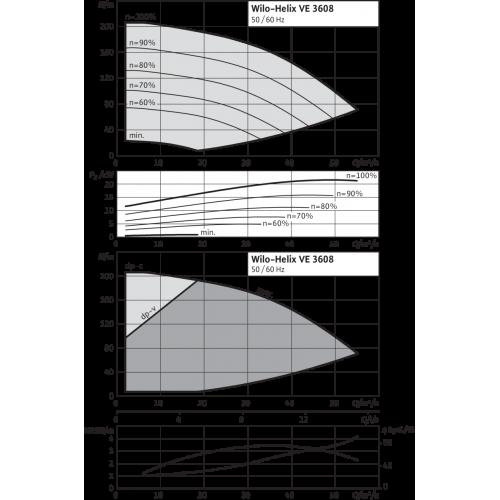 Вертикальный многоступенчатый насос Wilo Helix VE 3608-2/25/V/K