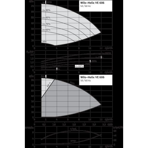 Вертикальный многоступенчатый насос Wilo Helix VE 606-1/25/E/KS