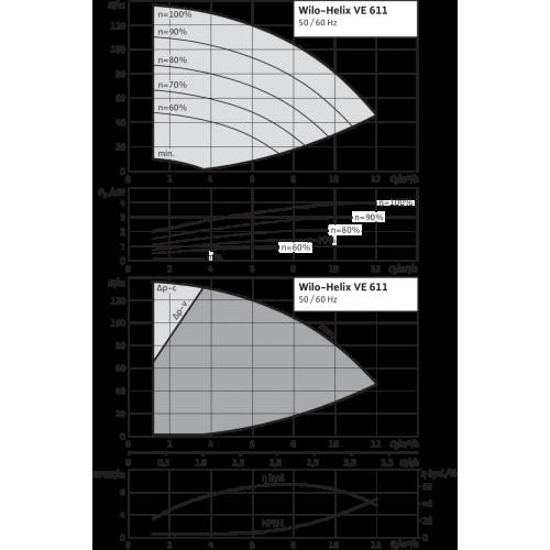 Вертикальный многоступенчатый насос Wilo Helix VE 611-2/25/V/KS