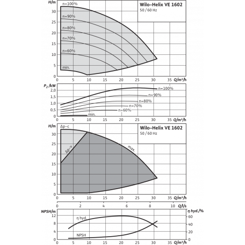 Вертикальный многоступенчатый насос Wilo Helix VE 1602-1/16/E/KS