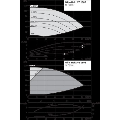 Вертикальный многоступенчатый насос Wilo Helix VE 1606-1/16/E/K