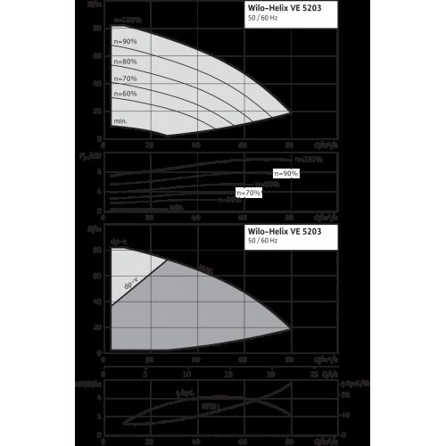 Вертикальный многоступенчатый насос Wilo Helix VE 5203-2/16/V/K