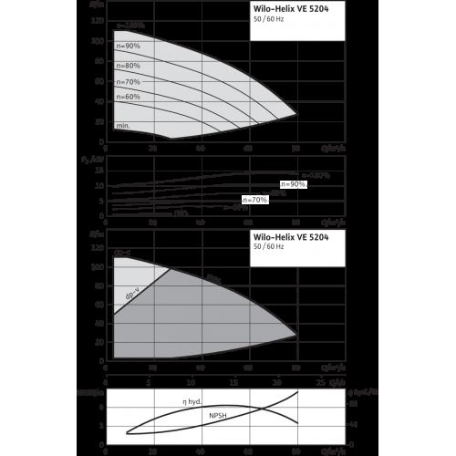 Вертикальный многоступенчатый насос Wilo Helix VE 5204-2/16/V/K