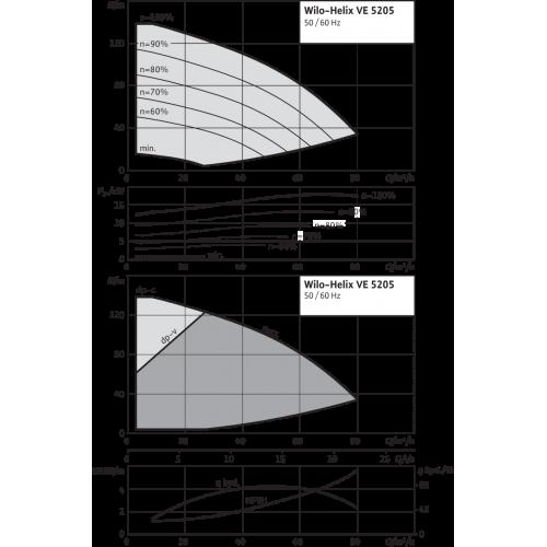 Вертикальный многоступенчатый насос Wilo Helix VE 5205-2/25/V/K