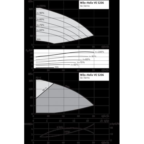 Вертикальный многоступенчатый насос Wilo Helix VE 5206-2/25/V/K