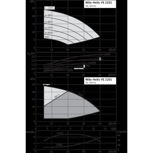 Вертикальный многоступенчатый насос Wilo Helix VE 2201-2/16/V/KS
