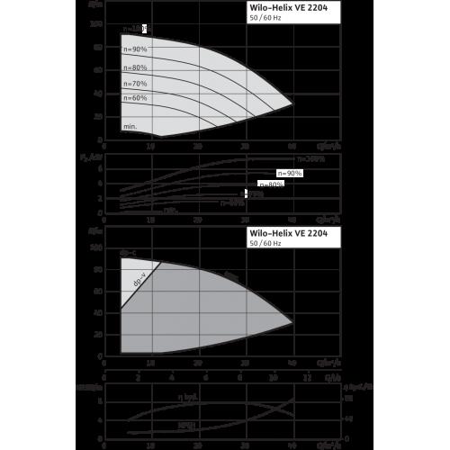 Вертикальный многоступенчатый насос Wilo Helix VE 2204-2/16/V/K