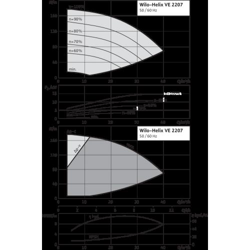 Вертикальный многоступенчатый насос Wilo Helix VE 2207-2/25/V/K