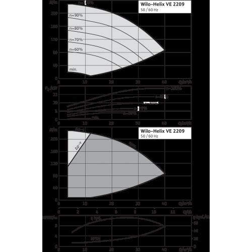 Вертикальный многоступенчатый насос Wilo Helix VE 2209-2/25/V/K