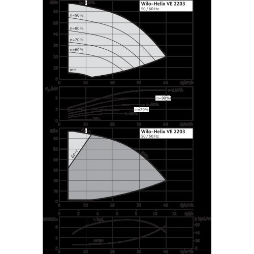 Вертикальный многоступенчатый насос Wilo Helix VE 2203-2/16/V/K