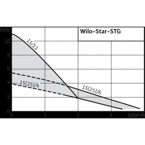 Циркуляционный насос Wilo Star-STG 15/11
