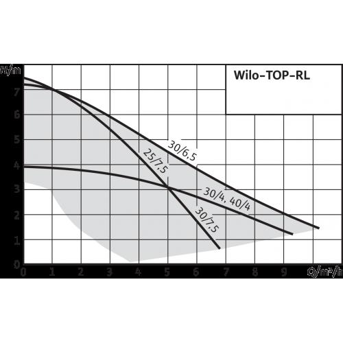 Циркуляционный насос Wilo TOP-RL 40/4