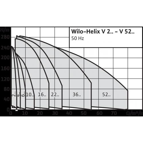 Вертикальный многоступенчатый насос Wilo Helix V 420-2/25/V/KS