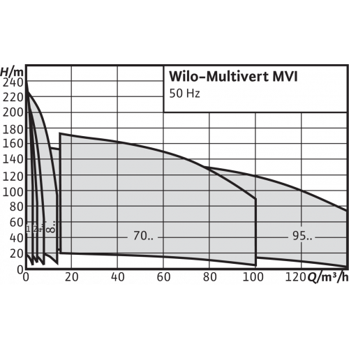 Вертикальный многоступенчатый насос Wilo Multivert MVI 7003-3/16/E/3-400-50-2