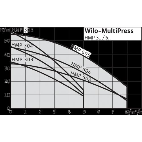 Насосная станция Wilo MultiPress HMP 304 (1~230 В)