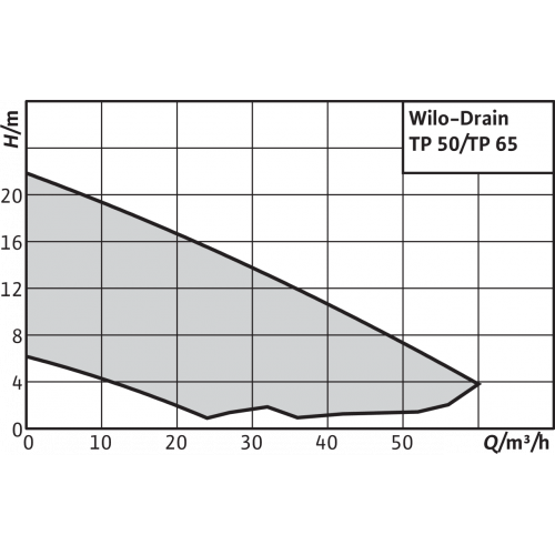 Погружной насос для сточных вод WiloDrain TP 50 E 101/5,5-A (1~230 V)