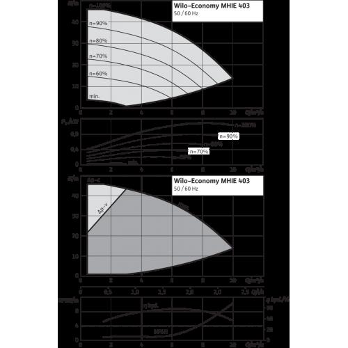 Центробежный насос Wilo Economy MHIE 403N-2G (3~380/400/440 V, EPDM)
