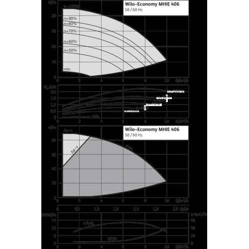 Центробежный насос Wilo Economy MHIE 406N-2G (3~380/400/440 V, EPDM)