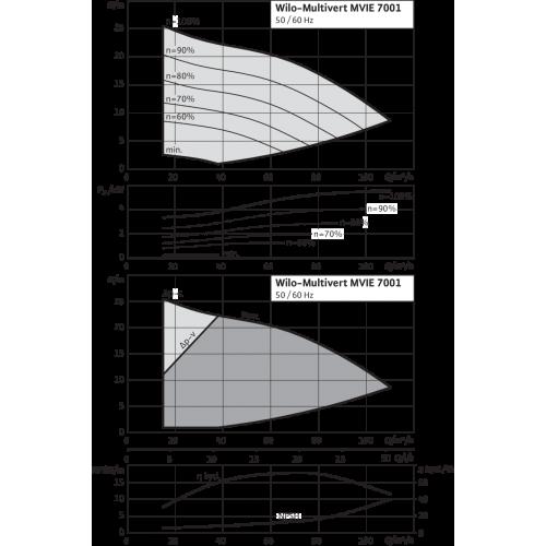 Вертикальный многоступенчатый насос Wilo MVIE 7001-3/25/E/3-2-2G